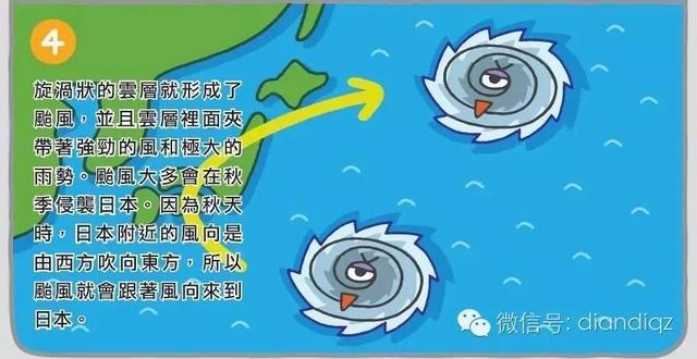 圖解科學大驚奇颱風是怎麼形成的呢? - 每日頭條