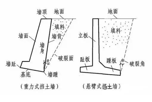 絕對乾貨 · 擋土牆設計施工最全解讀 - 每日頭條