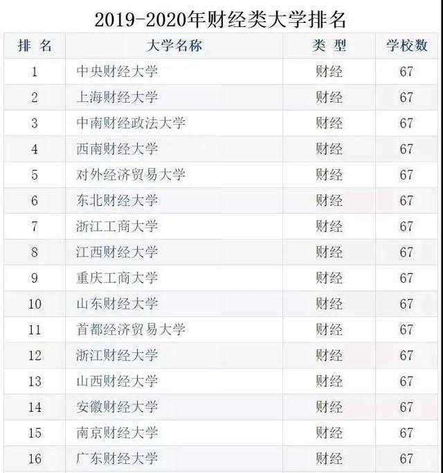 中國科教網公布最新財經大學名單。排名基本大洗牌?! - 每日頭條