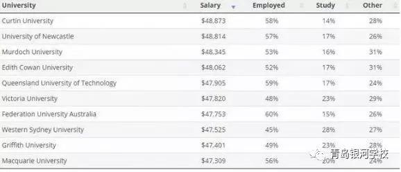 留學幹活。澳洲大學畢業生及專業薪資排行 - 每日頭條