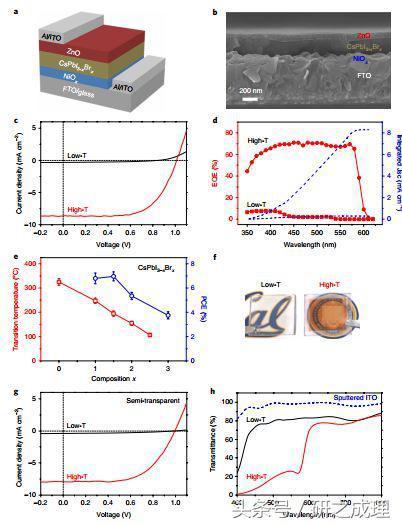 楊培東Nature Materials:熱致變色的鹵化物鈣鈦礦太陽能電池 - 每日頭條