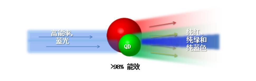 有毒元素鎘為何用在量子點技術電視中?節能減排還是內有「端倪」 - 每日頭條