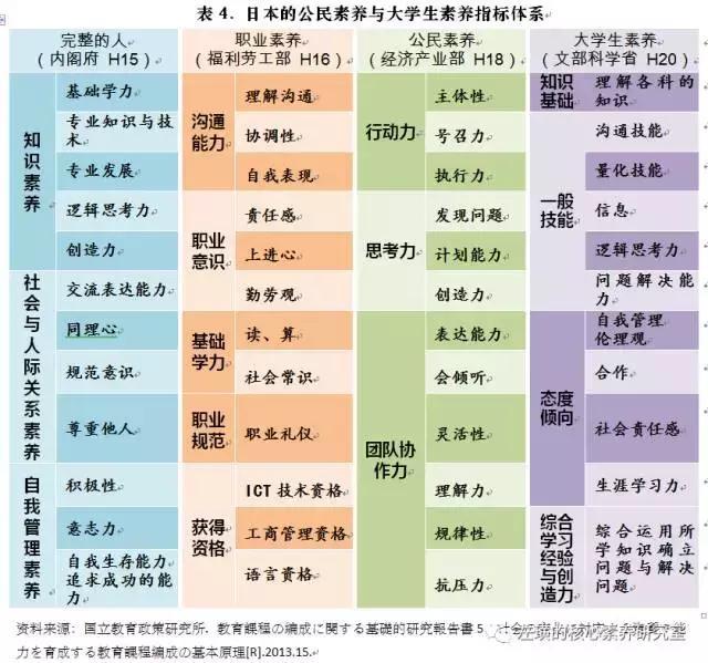 日本21世紀型能力研究的進展與啟示 - 每日頭條