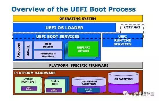 UEFI是什麼?與傳統的BIOS有什麼區別? - 每日頭條