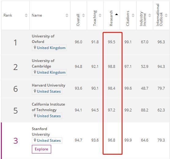 世界大學研究能力排名:哈佛第3,清華第6,武大,哈工大進內陸前十 - 每日頭條