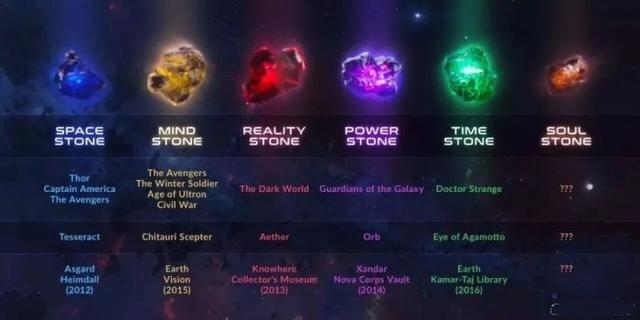 漫威電影宇宙六顆無限寶石詳解 - 每日頭條