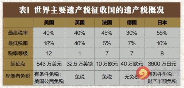 深圳闢謠開徵遺產稅 - 每日頭條