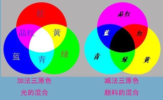 色光三原色與色料三原色 - 每日頭條