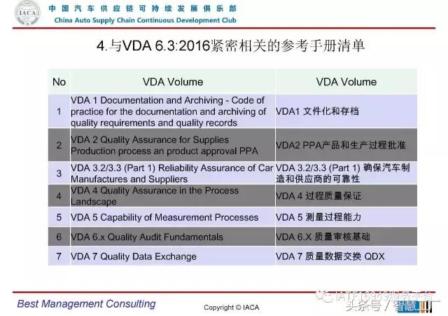 VDA6.3-2016審核員培訓教材(完整版) - 每日頭條