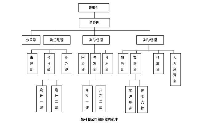 常見8大類企業組織架構設計參考模板:生產、銷售、地產、物業等 - 每日頭條