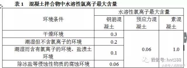 用化學分析法測定混凝土拌合物中水溶性氯離子含量! - 每日頭條