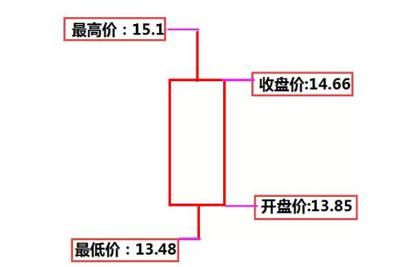 技術篇:基礎——K線的形成和單根K線的用法 - 每日頭條