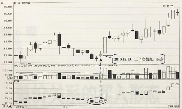 股票買入形態:寶塔線三平底翻紅 - 每日頭條