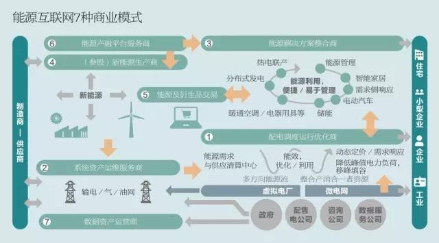 電力公司如何重構商業模式 實現贏利模式的華麗轉身? - 每日頭條