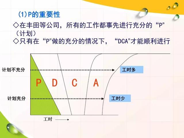 PDCA循環管理大全! - 每日頭條