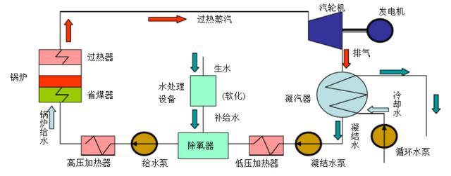 火力發電廠的流程 - 每日頭條
