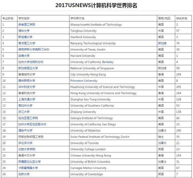 2017USnews大學排名出爐,專業學校怎麼選 - 每日頭條