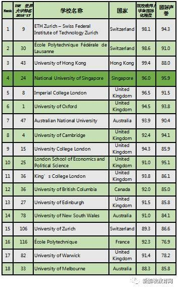 「2017年全球最國際化大學排名」新加坡國立大學榮登第四 - 每日頭條