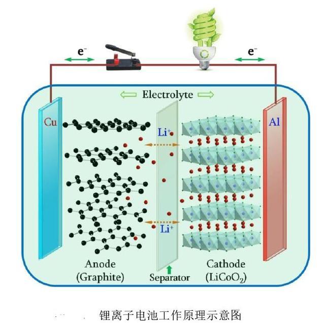 如何在10分鐘內搞懂鋰離子電池及組成? - 每日頭條