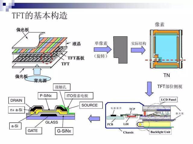 如何區別LCD,LED以及OLED? - 每日頭條