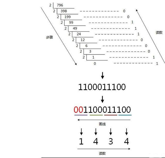 二進制,八進制,十進制與十六進制的概念以及它們之間的轉換 - 每日頭條