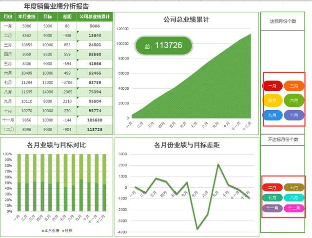 Excel年終圖表繪製技巧,套用格式,一鍵成型 - 每日頭條