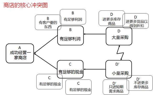 如何從複雜現象中發現簡單性?管理制約法(瓶頸理論)理論及應用! - 每日頭條
