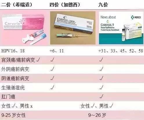 打宮頸癌疫苗前你必須了解這些信息! - 每日頭條