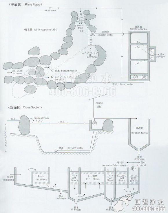 魚池過濾系統設計圖——從日本偷來的錦鯉業者內部資料 - 每日頭條