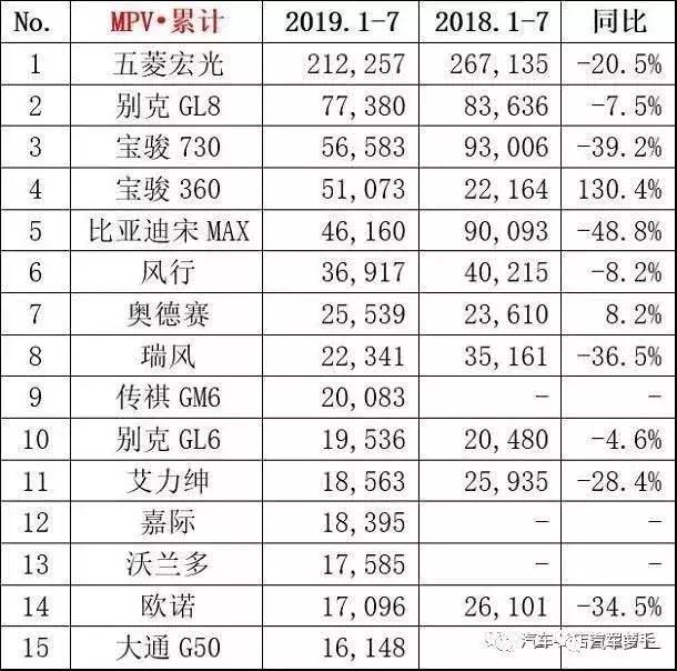 中國汽車市場2019年1-7月銷量排行 - 每日頭條