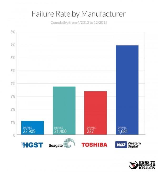哪家硬碟故障率最低?最可靠的竟然是它 - 每日頭條