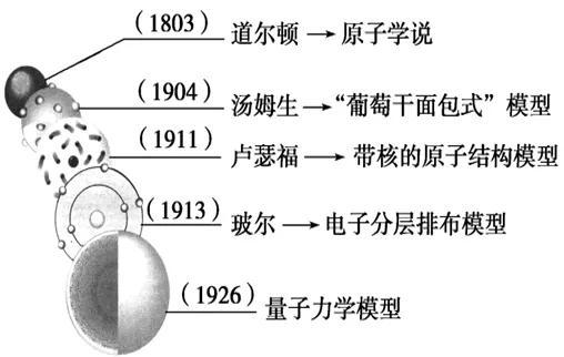 原子結構的發展史 - 每日頭條