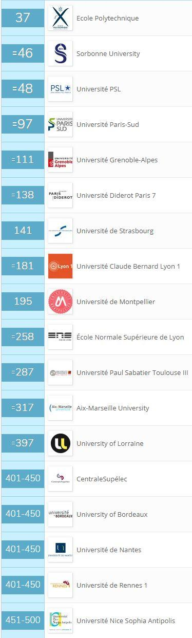 2019版QS世界大學學科排名:法國高校整合效果開始呈現 - 每日頭條