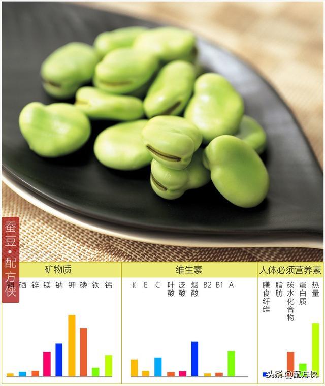 豆子的種類有哪些?分別都有什麼作用?一篇文章寫全所有豆子 - 每日頭條