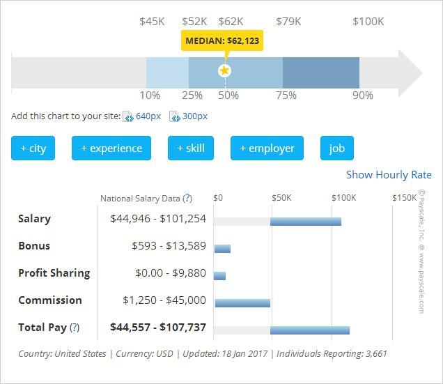 美國註冊會計師的收入到底有多少?是否像傳說一樣的月薪過萬? - 每日頭條