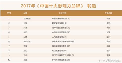 中國十大輪胎品牌排名,誰家上榜? - 每日頭條