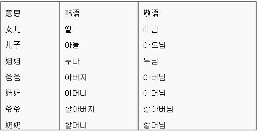 韓語初級語法(初學者必備) - 每日頭條