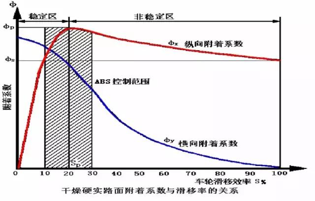 ABS/ESP/ACC,rs,這些英文縮寫的背後,acc..等,Acceleration,svr..等,究竟代表了什麼? - 每日頭條