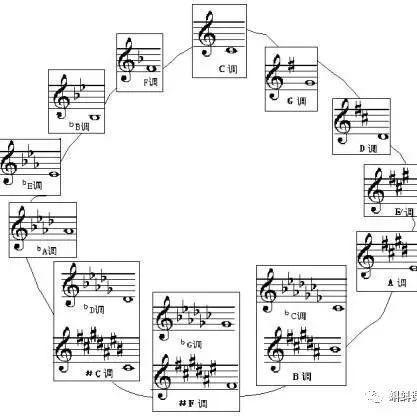 教你一個怎麼看鋼琴譜的絕招 - 每日頭條