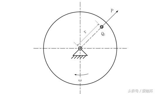 動、靜平衡原理及平衡方法 - 每日頭條
