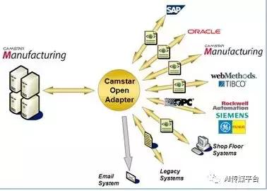 什麼是SAP系統?什麼是MES系統? - 每日頭條