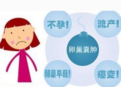 如何消掉卵巢囊腫? - 每日頭條
