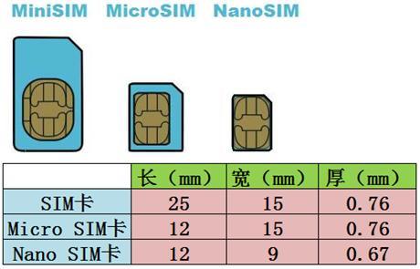 真相!SIM卡剪卡後手機信號究竟會不會變弱? - 每日頭條