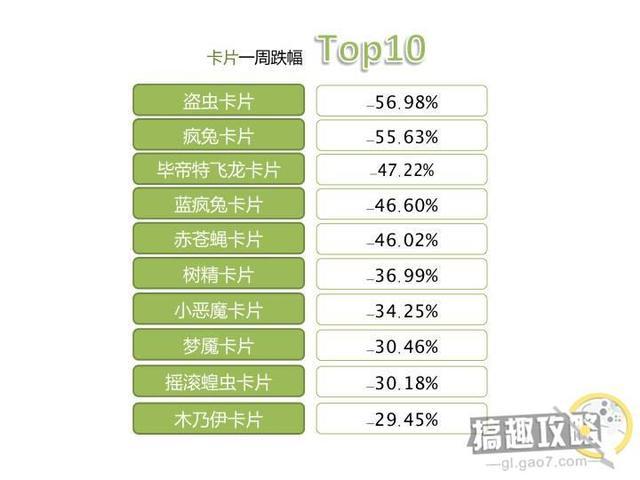仙境傳說RO手游交易所一周行情TOP10公告 - 每日頭條