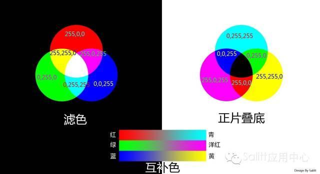 PS調色 RGB、CMYK搭配顏色構成 - 每日頭條