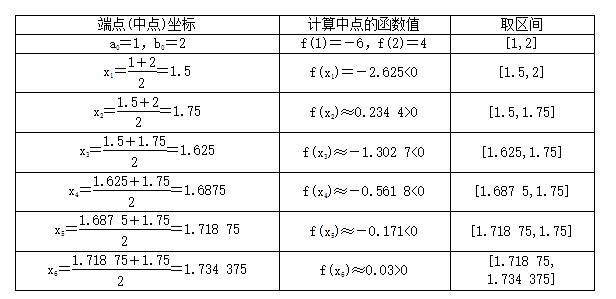 如何用二分法求函數的「零點」的近似值 - 每日頭條