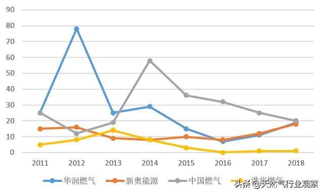 最後的狂歡?從年報季看真實的中國天然氣產業 - 每日頭條