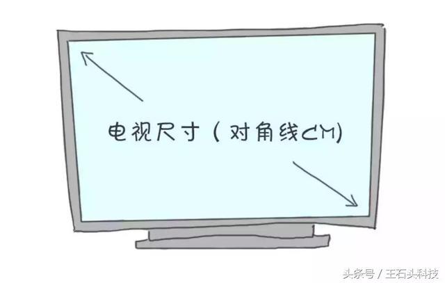 客廳電視並非越大越好。尺寸不合適危害大。很多人忽視了這點! - 每日頭條