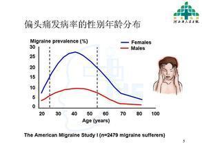 女性頭痛多半是雌激素引發的。該怎麼辦? - 每日頭條