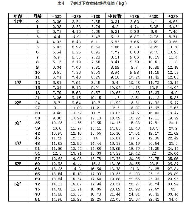 2018最新幼齡兒童身高體重標準表,看看你家孩子達標了嗎? - 每日頭條